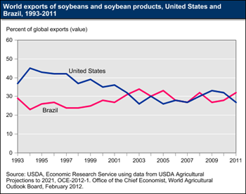 Brazil is now the world's leading exporter of soybeans and soybean products
