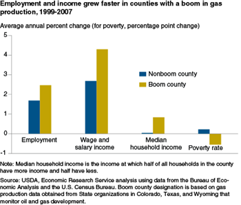 Natural gas extraction creates local jobs in the short term