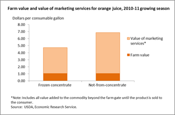 Farm share of retail price higher for frozen concentrate orange juice