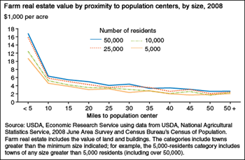 Farm real estate values are highest close to population centers
