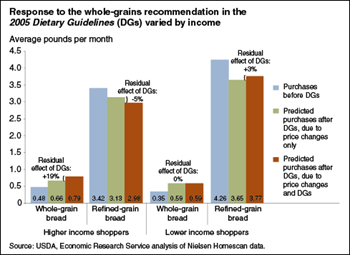 Dietary Guidelines shifted some Americans' bread purchases toward whole-grain options