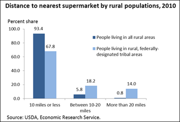 Access to healthful, affordable food limited in some U.S. tribal areas