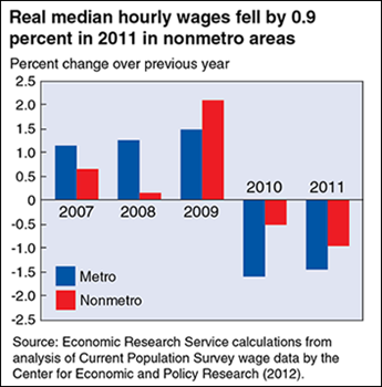 Nonmetro real wages fell in 2010 and 2011