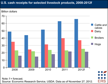 U.S. cash receipts for livestock products forecast up in 2012