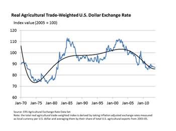 Depreciation of the U.S. dollar since 2001 a key factor behind growth in U.S. agricultural exports
