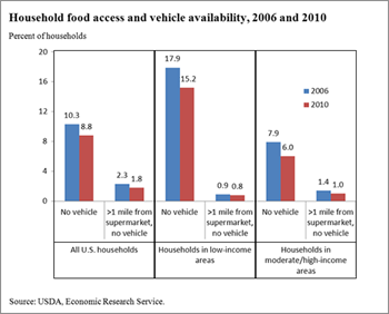 The percentage of households without a vehicle and far from a supermarket decreased from 2006 to 2010