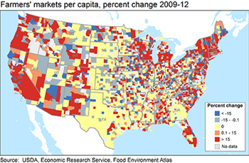 Market penetration by farmers' markets varies geographically