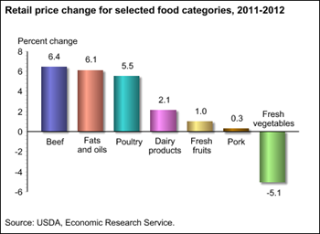 Retail prices of beef, fats and oils, and poultry up the most in 2012