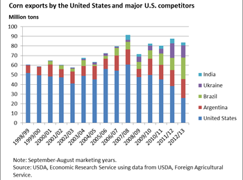 Corn exports by major U.S. competitors continue to surge