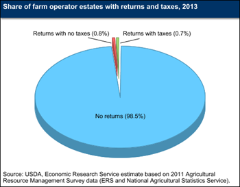 Most farm estates exempt from Federal estate tax