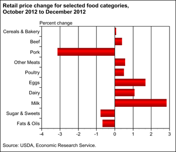 Midwest drought's impacts seen in fourth quarter 2012 food prices
