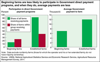 Beginning farms participate less than established farms in Government farm payment programs