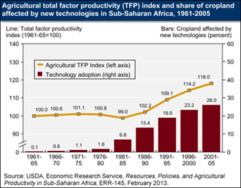 Agricultural productivity improving in Sub-Saharan Africa, but very slowly