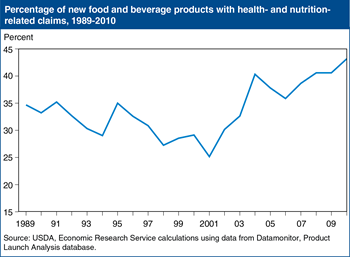 Just over 43 percent of new food products in 2010 carried health and nutrition claims