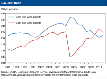 U.S. net beef exports narrow with tight domestic supplies