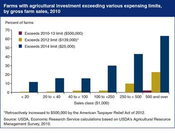 Large farms are most likely to be affected by changes in business expensing limits