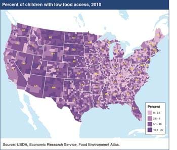 For most U.S. counties, a small proportion of children face low food access