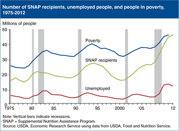 The 2012 increase in SNAP participants smallest since 2007