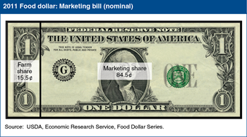 Farm share of U.S. food dollar up in 2011