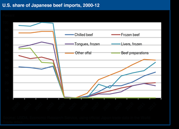 Japanese rule change may lead to further rebound in imports of U.S beef