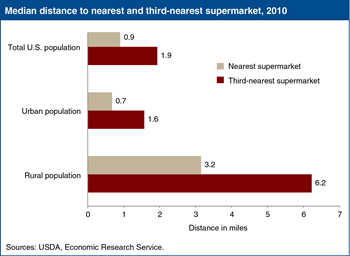 Distance to supermarkets is one measure of food access