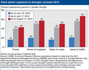 Farm sector exposure to drought worsened during the summer of 2012