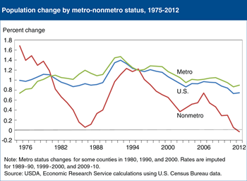 Nonmetro areas declined in population, 2011-12, perhaps for the first time