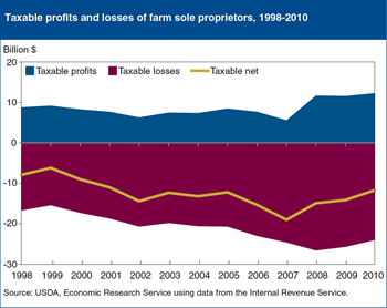 For most farm households, farming reduces Federal income tax liabilities