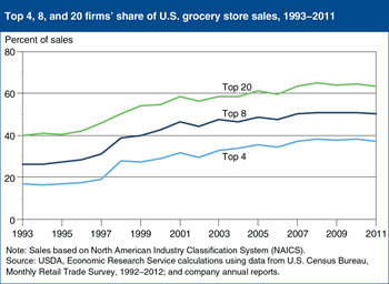 Rising sales shares of largest U.S. food retailers dampened by 2007-09 recession