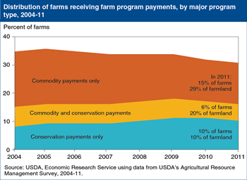 Relatively few farms receive both conservation and commodity payments
