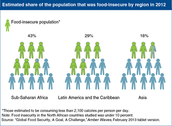 Sub-Saharan Africa has the highest percentage of food-insecure people