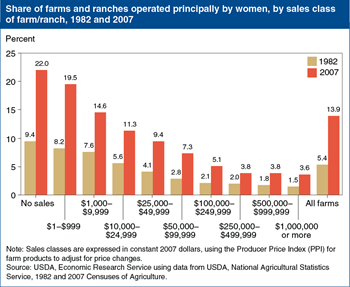 Women-operated farms and ranches increased in all sales classes between 1982 and 2007