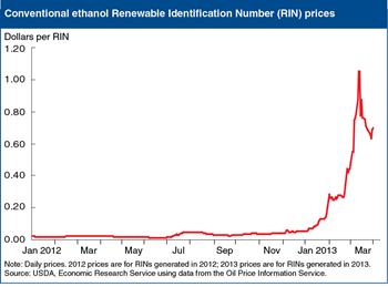 High Renewable Identification Number (RIN) prices signal constraints to U.S. ethanol expansion