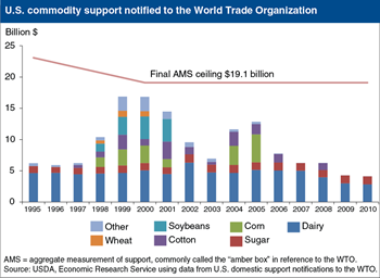 U.S. trade-distorting agricultural support declines with higher world commodity prices