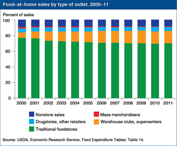 Supercenters' and warehouse clubs' share of at-home food sales more than doubled during 2000-11