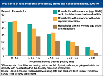 Food insecurity more common for households that include adults with disabilities at each income level