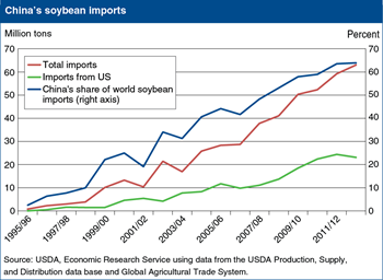 China has emerged as the world's dominant importer of soybeans, bolstering demand for U.S. exports