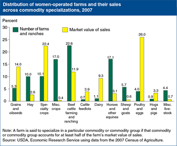 The distributions of women-operated farms and farm sales differ widely among commodity specializations