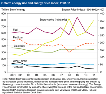 Farm energy use reflects recent energy price increases