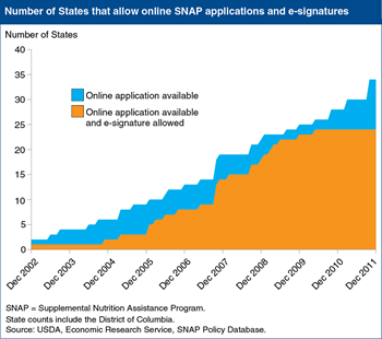 An increasing number of States allow online SNAP applications and e-signatures