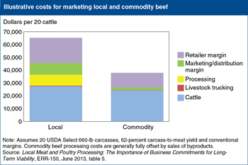 Processing and marketing costs for local beef are higher than for commodity beef