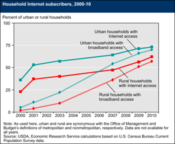 Broadband Internet increases for rural households, but not universally