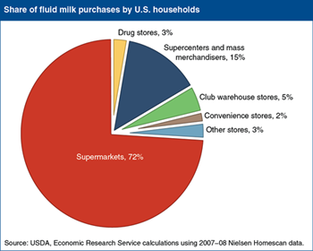 Three-quarters of fluid milk purchases occur in supermarkets