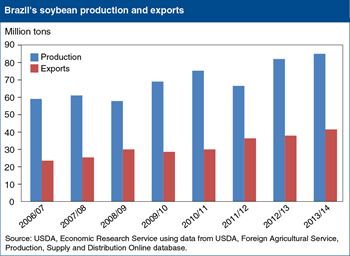 Strong expansion seen for Brazil's soybean exports after big crops