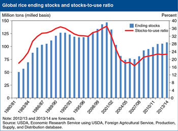 Global rice stocks continue to rebuild