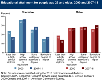 Rural educational attainment has been rising
