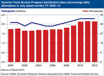 Number of Summer Food Service Program sites and participants stable since 2010