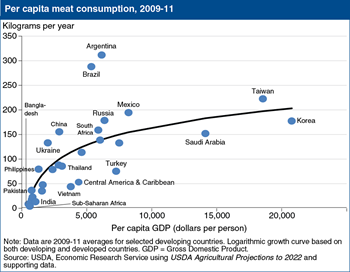 Global meat consumption generally increases with higher incomes