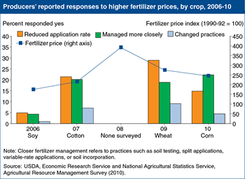 Farmers adjust to rising fertilizer prices in a variety of ways