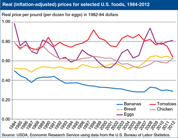 Inflation-adjusted supermarket prices are up for some foods, and down for others